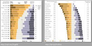Diverging Stacked Bar Charts Plot Divergent Stacked Bar Chart With Ggplot2 Stack Overflow