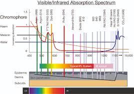 Monocrom Thea Laser Liquid Fiber Optics In Hair Removal