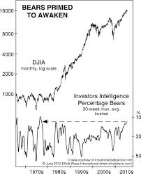 U S Stocks End Of The Complacent Era Mrtopstep Com
