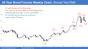 Us Futures Chart Emini Outside Up On Monthly Chart Before October Fomc