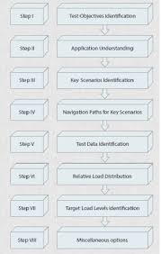 How Do You Feel About Your Present Workload Performance Test Workload Modeling