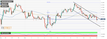 Ripple Price Analysis Xrp Usd Dangles At The 38 2