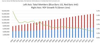 Lds Membership Statistics 2018 Lds Church Is True Blog