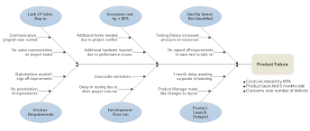 Cause Effect Diagram Software Free Templates To Make C E Diagrams