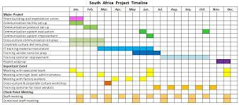 Technosol Project Timeline - Ccc_Fall2012_Team A