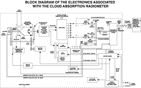electronic block diagram ireleast info electronics block diagram the wiring diagram wiring block
