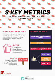 measuring success for your marketplace metrics jpeg