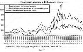 Мировой финансовый кризис и его влияние на Россию График ипотечных кридитов в США
