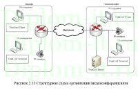 diplom it ru Темы дипломных работ по защите информации Внедрение видеоконференцсвязи в частный пенсионный фонд