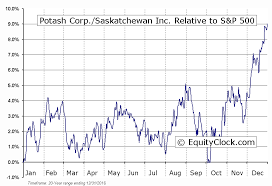 Potash Corp Saskatchewan Inc Tse Pot Seasonal Chart