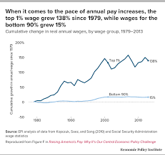Wage Stagnation In Nine Charts Sociology Vibes