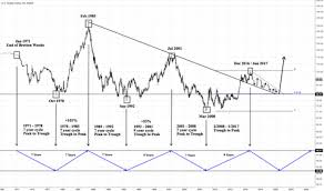 Dxy Chart Us Dollar Index Long Term Cyclical Forecast Possibility For