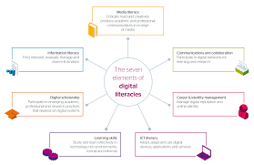 developing digital literacies jisc seven element of digital literacies