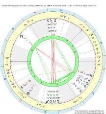 Birth Chart Gordon Ramsay Scorpio Zodiac Sign Astrology