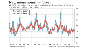 Momentum Stock Strategies Are Down But Not Out Marketwatch