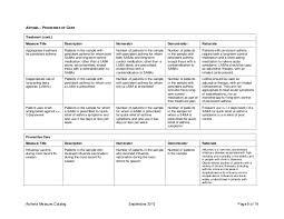 Abim Asthma Pim™ Practice Improvement Module Measures Catalogue
