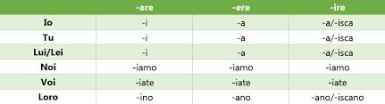 Image Result For Italian Verb Conjugation Chart Declensions
