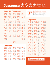 Once you're done with japanese alphabet, you might want to check the rest of our japanese lessons here: Japanese Katakana Chart