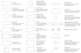 Basic Flowchart Process Flow Chart Symbols Definition Marketing Dictionary Mba Flow