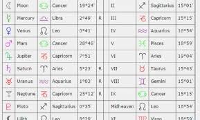 Veracious Astrology Cafe Birth Chart Birth Chart Reading