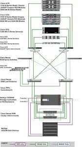flexpod datacenter for sap solution application centric architecture