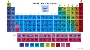 Worksheets periodic table color periotic table colour colors countertops. Free Download Printable Periodic Tables Science Notes And Projects 1920x1080 For Your Desktop Mobile Tablet Explore 48 Table Of Elements Wallpaper Table Of Elements Wallpaper Elements Wallpaper Swarovski Elements Wallpaper