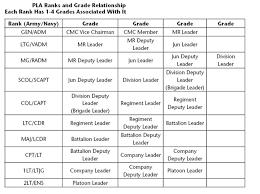 71 Exact Us Navy Rank Chart
