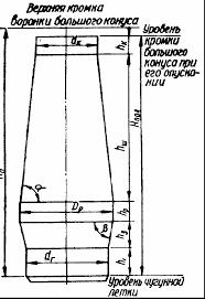 Устройство доменной печи Отчет о технологической практике  Выше распара находится шахта имеющая форму усечённого конуса и цилиндрический колошник