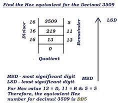 54 Best Binary To Hexadecimal Converter Images Decimal