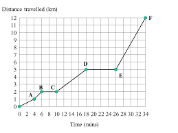 Objective Understanding The Difference Between 1 Distance