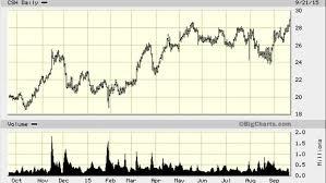 Advance America Rate Chart Csh Stock Market Business News Market Data Stock