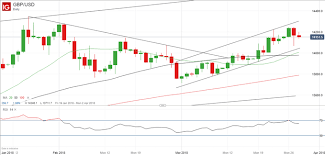 Possible Buying Opportunity In Gbpusd Nasdaq