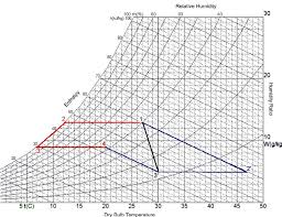 Psychrometric Chart Download 2 Psychrometric Chart Showing Vapour Compression Red