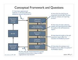 Example Of Theoretical And Conceptual Framework In Research Paper ...