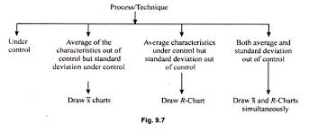 Types Of Control Charts In Tqm Types Of Control Charts With Diagram Industries