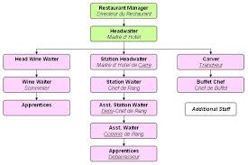 Organizational Chart Food And Beverage Fast Food Restaurants Positions Organizational Chart