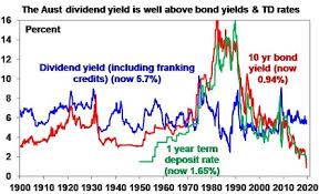 Plunging Bond Yields Weak Share Markets Amidst Talk Of