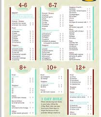Weaning Chart Weaning Chart Occupational Therapy