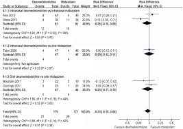 Dexmedetomidine Dose Chart Premedication With Dexmedetomidine In Pediatric Patients A