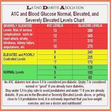 Aic Blood Sugar Levels Chart Ha1c Chart A1c Chart By Age