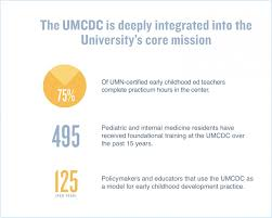 Letter Preserving And Expanding The Umcdc Serves The University S