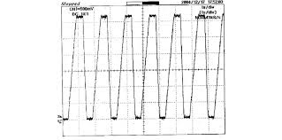 Hydraulic Cylinder Pressure Chart The Oscilloscope Chart Of The Oil Pressure Inside The
