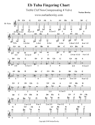 B Flat Tuba Finger Chart Tuba Fingering Chart Treble Clef 4 Valve Eb Tuba Low Brass