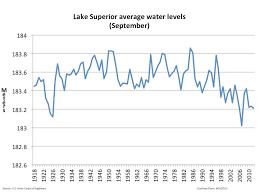 Lake Huron Water Levels Historical Chart Great Lakes Water Levels