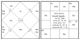 David Spade Birth Chart David Spade Kundli Horoscope By