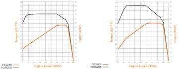 international dt466 specs history dt466 horsepower torque curve