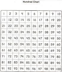Spanish Numbers 0 100 Chart 1 100 Number Word Chart Printable Www Bedowntowndaytona Com