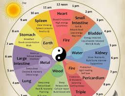 This Is How The Chinese Body Clock Works