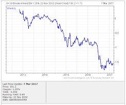 Uk Gilt Yield Indices Kerbpecnacur Ml
