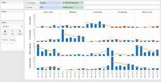 Tableau Panel Chart Small Multiples Tableau And Ben Jones Michael Sandbergs